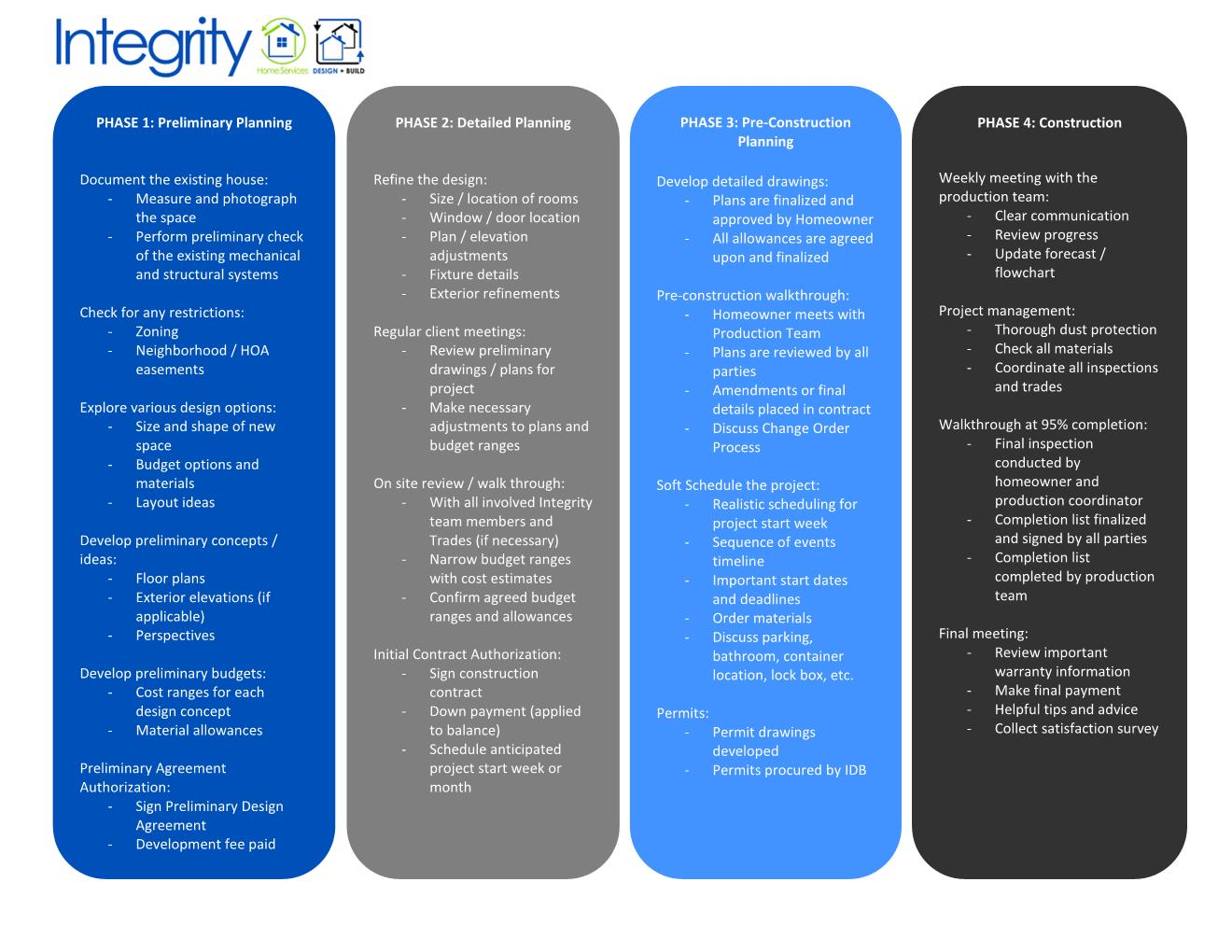 Our Process Integrity Home Contracting