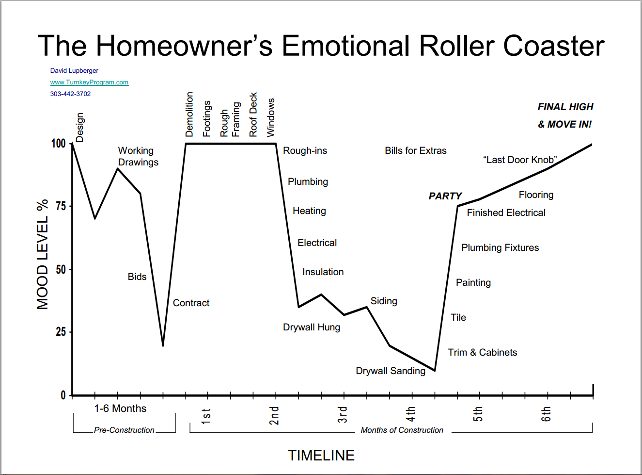 emotional roller coaster chart